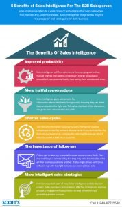 Benefits of Sales Intelligence