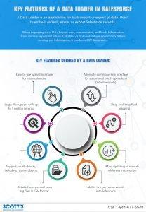 Data Loader in Salesforce