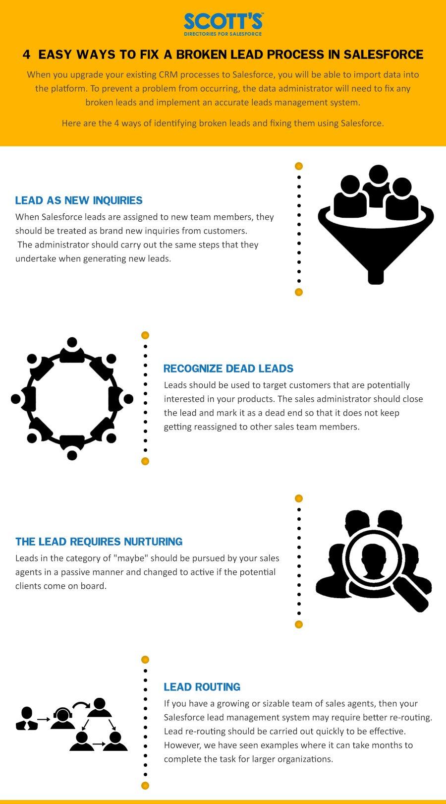 Fix a Broken Lead Process in Salesforce